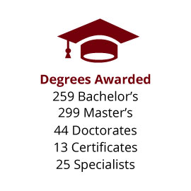 Infographic: Degrees Awarded: 259 Bachelor's, 299 Master's, 44 Doctorates, 13 Certificates, 25 Specialists