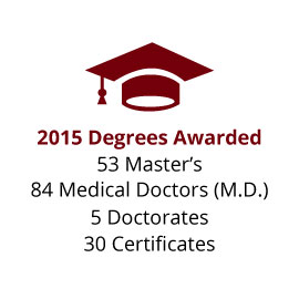 Infographic: Degrees Awarded: 53 Master's, 84 Professional, 5 Doctorates, 30 Certificates