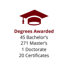 Infographic: Degrees Awarded: 45 Bachelor's, 271 Master's, 1 Doctorate, 20 Certificates